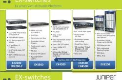 Phân loại và đặc điểm Switch EX Juniper chính hãng