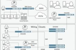 Tìm hiểu tính năng Switch EX2200 Juniper